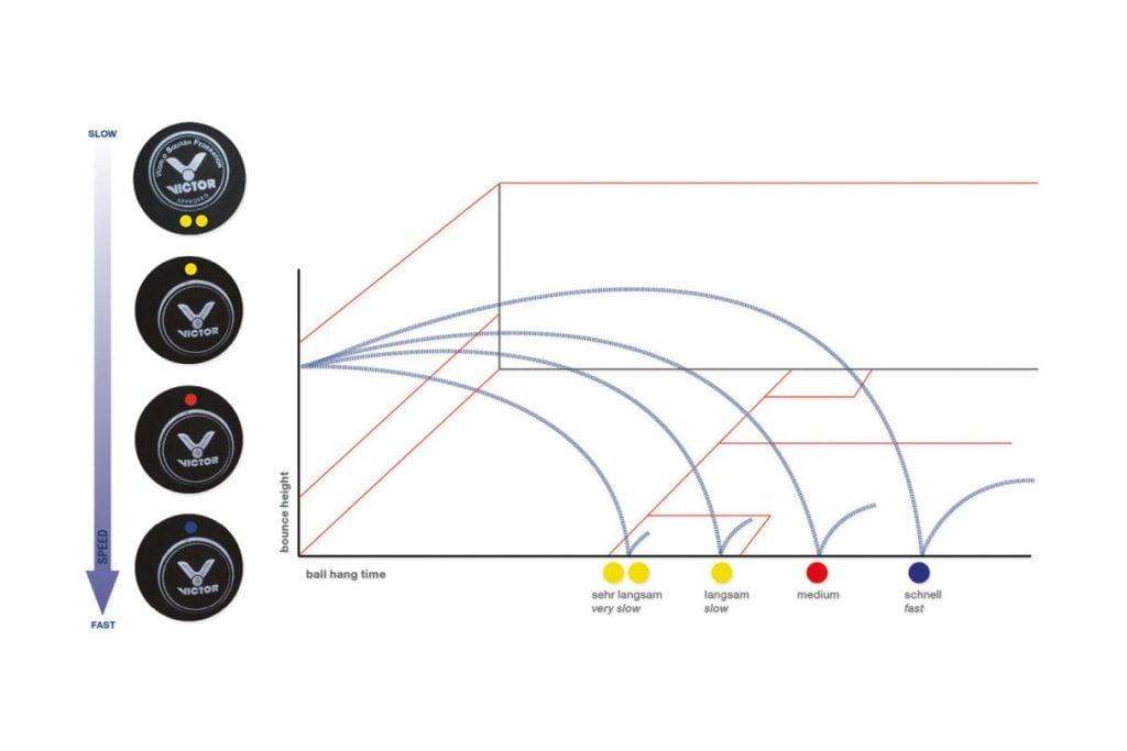 Squash Regeln: Geschwindigkeitsstufen des Squashballs