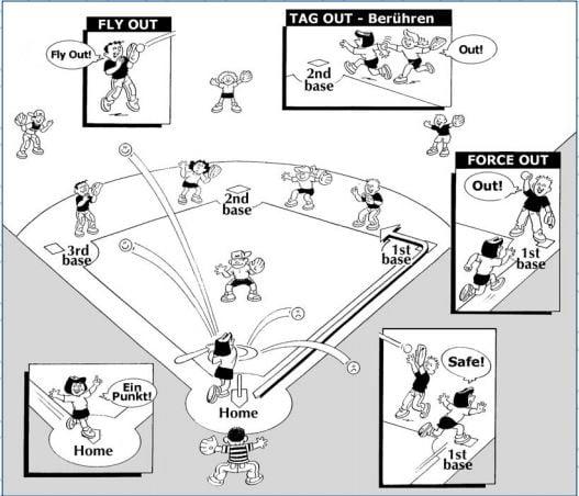 Softball Erklärung