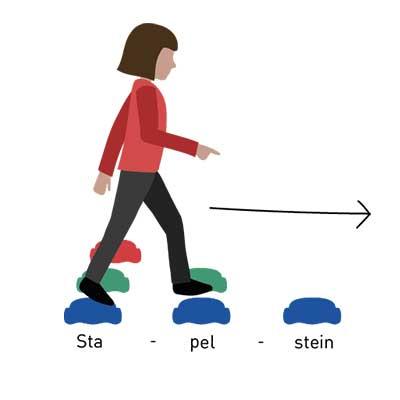 Stapelstein-Lernpiel: Silbengang